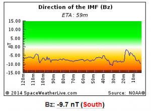 The Bz is south at the same time as solar wind speed increases