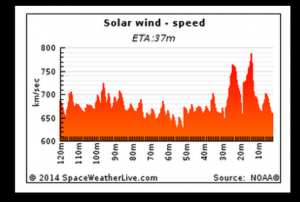 Solar Wind Speed is elevated from CH HSS arrival