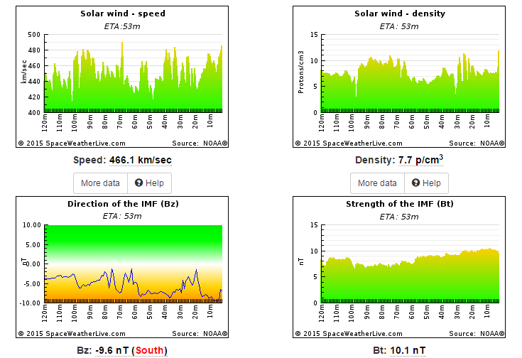 Solar data shows good potential for northern lights over the next several hours as wind speed increase.