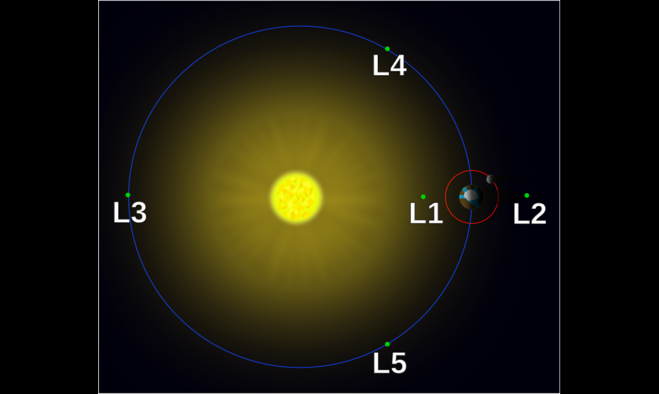 Lagrange points Diagram