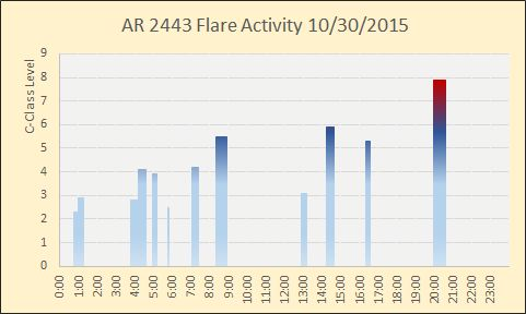 Graph showing AR 2443 flares from 8/30/2015
