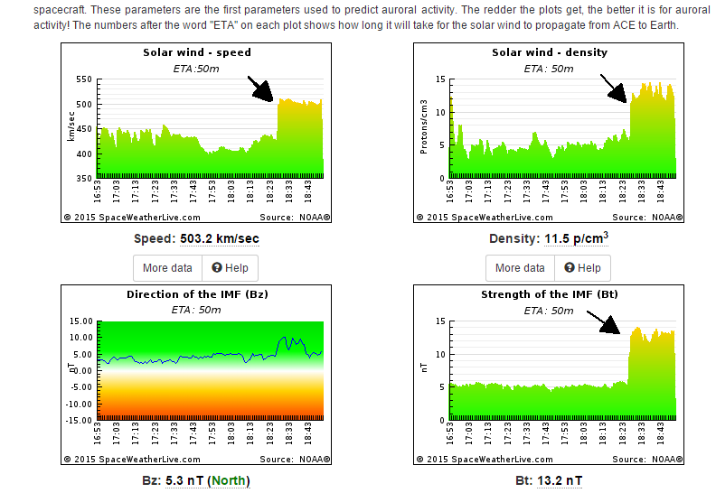 Solar wind data at the time of arrival of CME