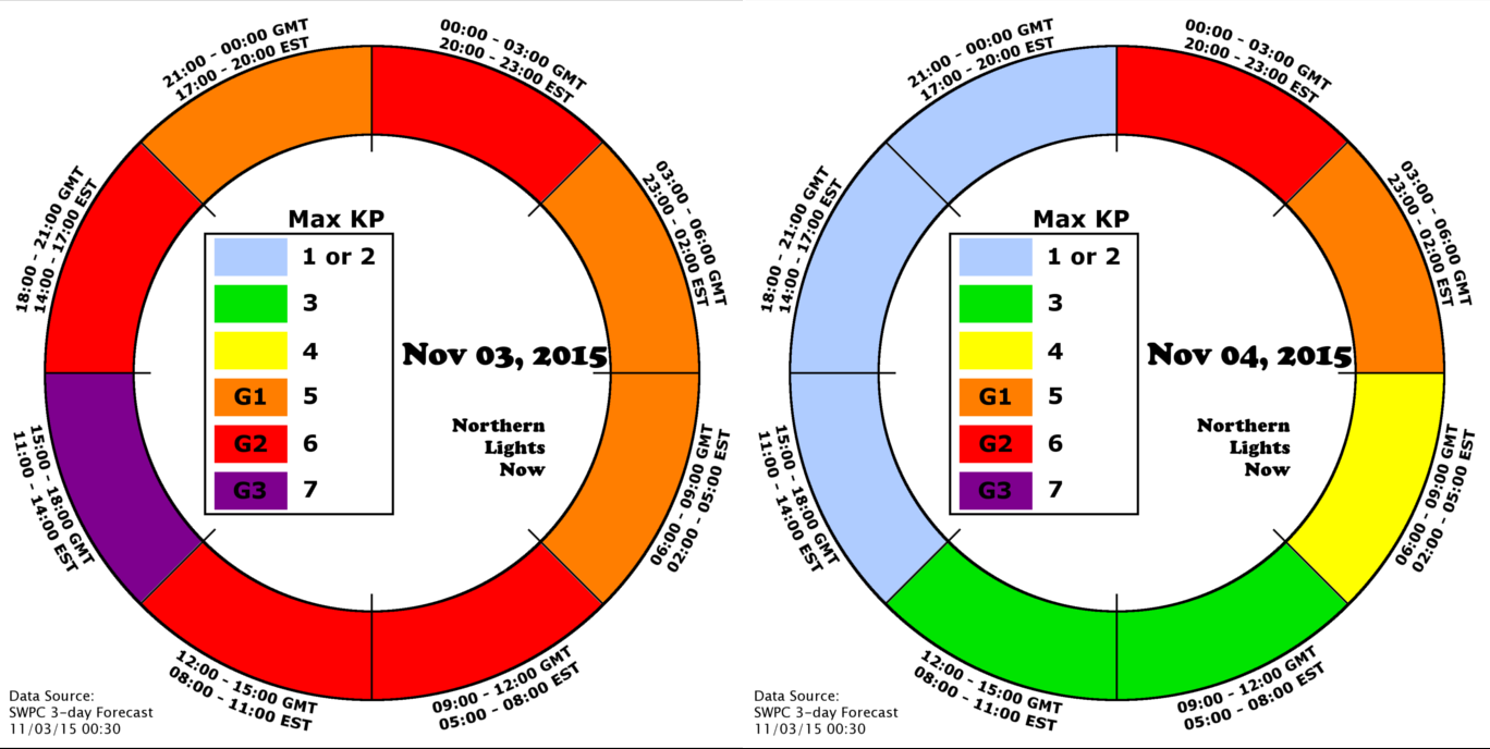 Current today/tomorrow aurora forecast from NLN 3-day forecast