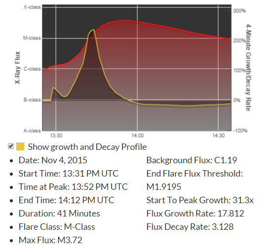 Profile of the long duration M3.72 flare that is responsible for Earth-directed CME