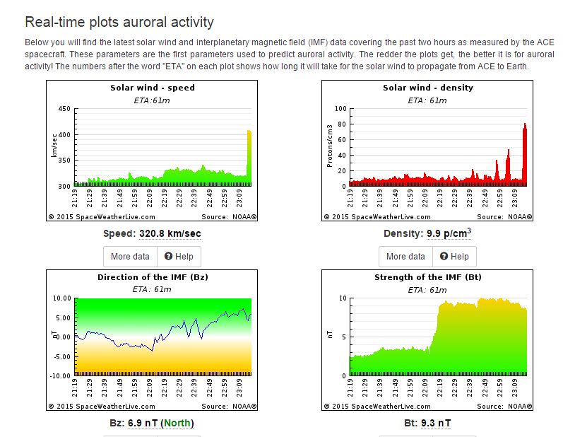 Space weather data snapshot from just after initial shock arrives at ACE satellites