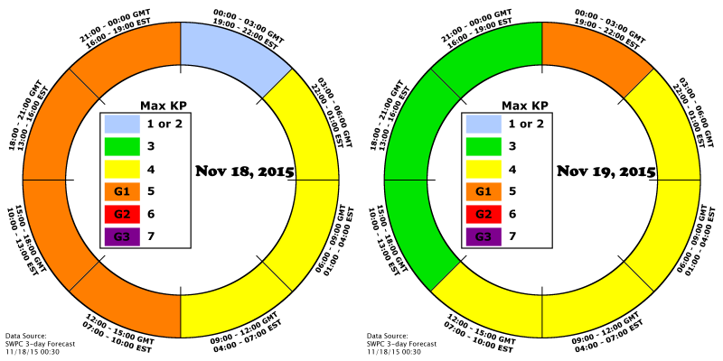 AuroraCast clock for November 18th and 19th shows periods of G1 watch