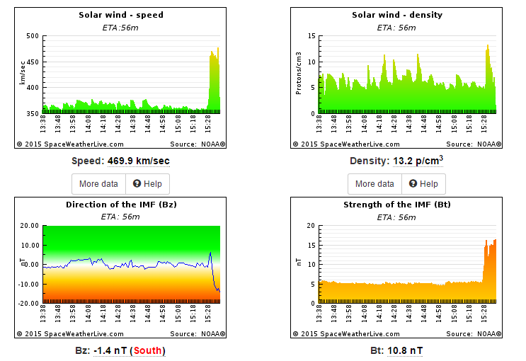 CME shock shown on space weather data charts from spaceweatherlive.com