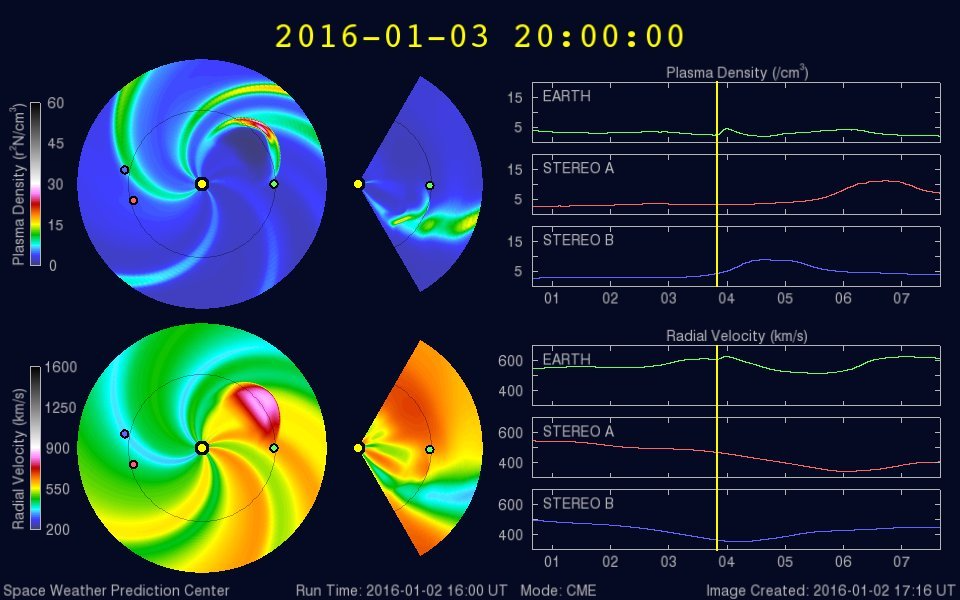 ENLIL model shows the CME mostly South and West of Earth