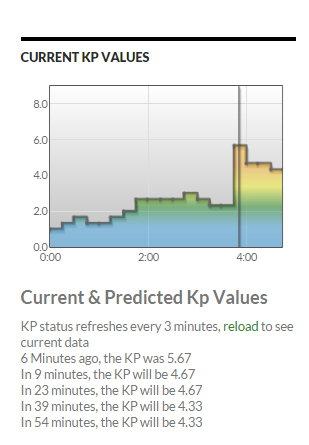 WingKP registered a short term forecast of KP=5.67 around 03:45 UTC which was likely an over-estimate of actual conditions