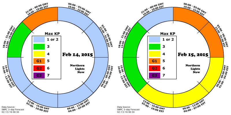 NLN 3-day Aurora cast for days 2 and 3 shows KP=5 possible on February 14 and 15, 2016