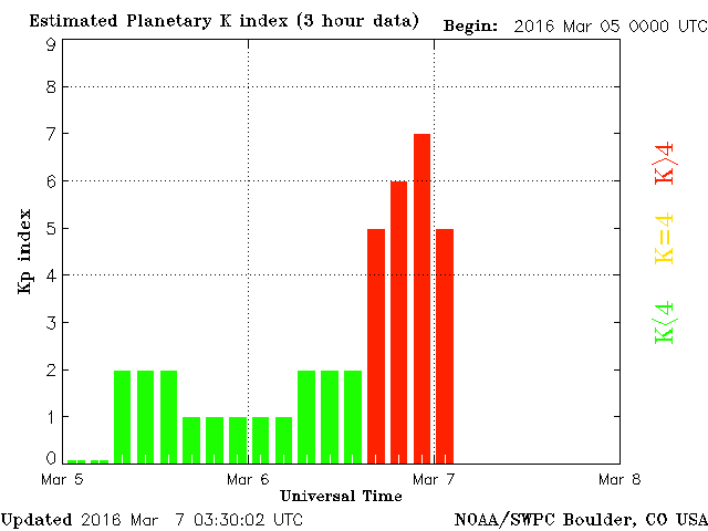Boulder KP readings show 12 hours of G1, G2, and G3 activity