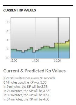 Wing KP is showing expected KP of 4.0 soon