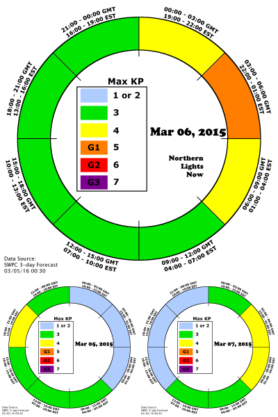 AuroraCast clock depicts the expected timing of increased aurora activity - G1 is the orange area from 10pm to 1am EST