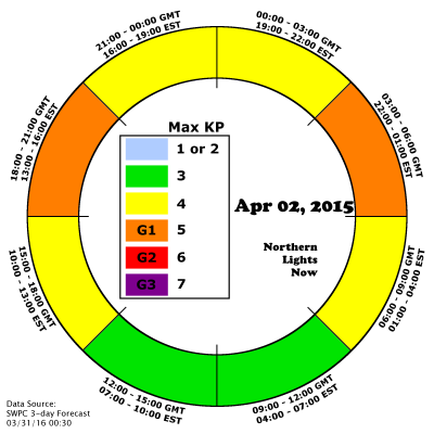 AuroraCast shows two periods of G1 storming expected on April 2nd