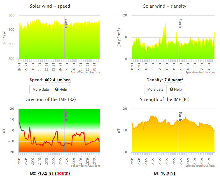 Data (visualizations from spaceweatherlive) showing solarstorm arriving.