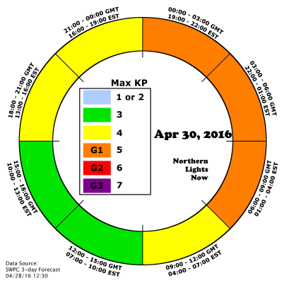 NLN Clock AuroraCast shows A period of expect G1 Storming early on April 30
