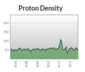 Short Spike in proton density is the first hint that expected activity may be arriving.