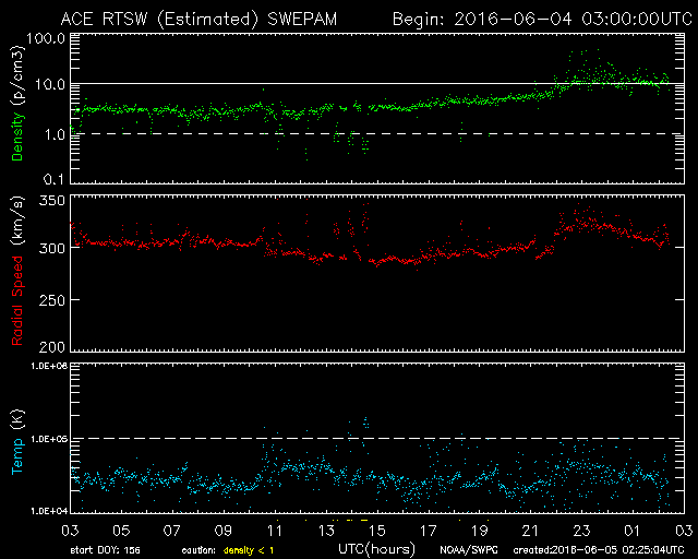 24 hours solar wind data from SWPC shows enhancement beginning around 23:00
