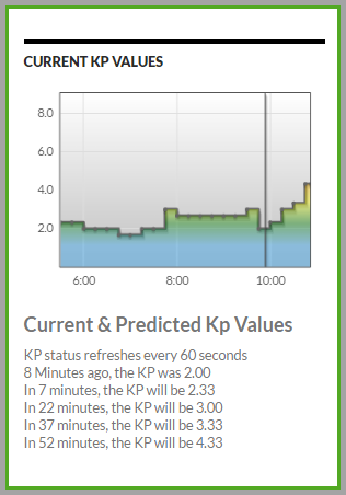 predicted KP jumps to 4.33, the highest so far of this storm, due to negative Bz