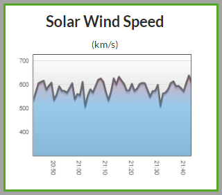 Solar Wind speed has now exceeded 600 km/s