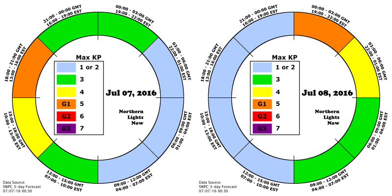 Storm watch is extended to 7/8 as G1 periods are now expected on both 7/7 and 7/8