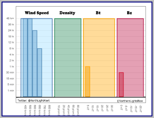Solar wind speeds have been strong for over two days