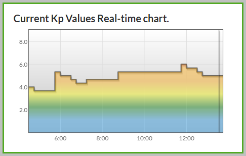 Consistenly KP5+ over the last 5-6 hours