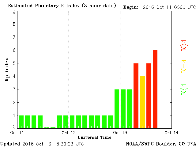 Global Geomagnetic activity recorded on Oct 13 in 3-hour increments