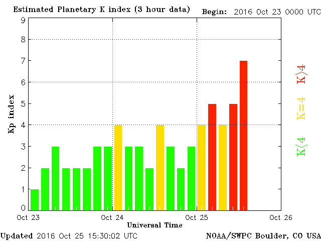 SQPC Boulder reported KP activity levels show G3 storming
