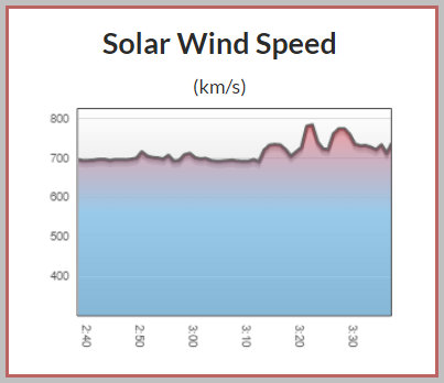 Solar wind speed has exceeded 800 k/s in the last hour