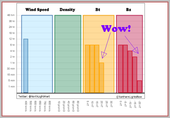 NLN Solar Wind Charts show long duration and powerfully south oriented Bz and strong Bt too