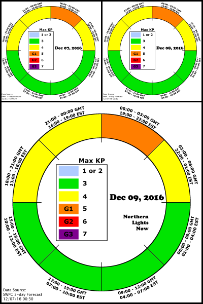 NLN AuroraCast graphic shows the G1 periods should be at the start of each UTC day during the watch