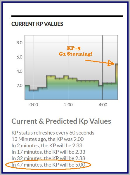 First predicted G1 storm period of this active period - shown on NLN's current KP real-time chart