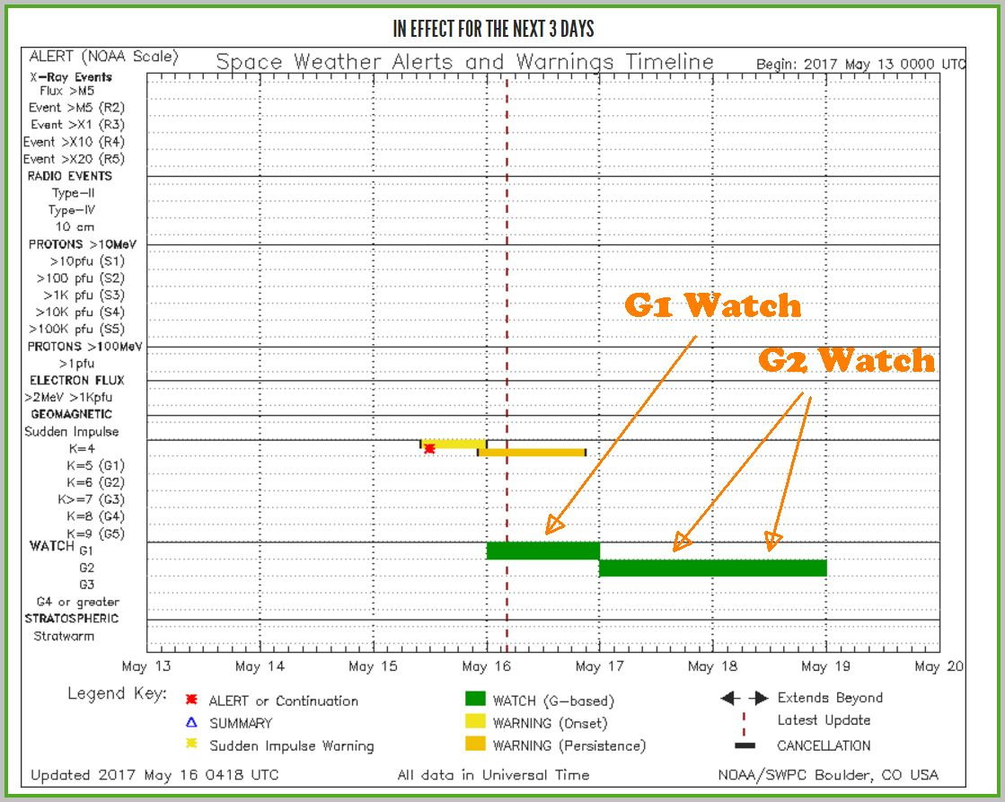 SWPC Notifications timeline shows a G1 watch issued for 5/16 and G2 watches on 5/17 and 5/18
