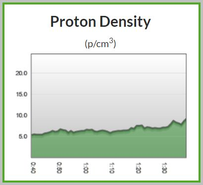 Proton density readings steadily rise over the last hour