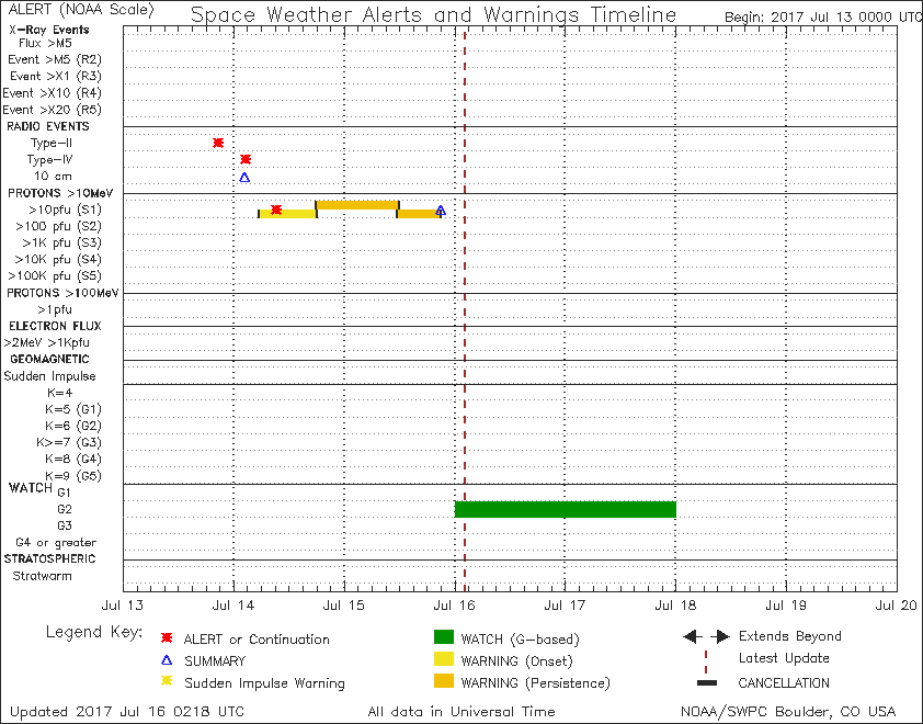 SWPC Notifications timeline shows the G2 storm watch has begun