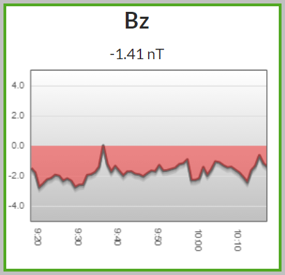 Bz is south in advance of the CME shock arrival