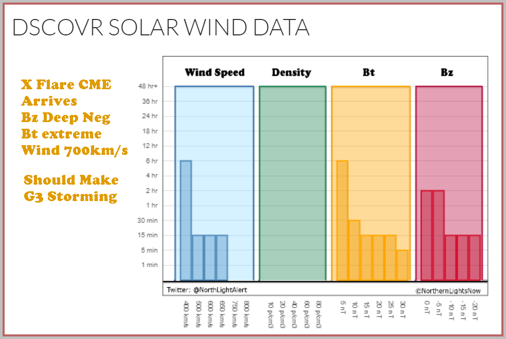 Solar Wind Bars show Strong Wind, Bt and neg Bz last 15 minutes.