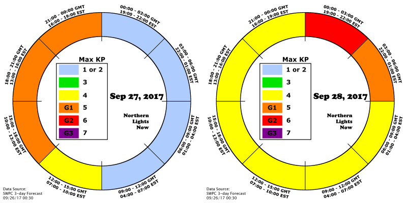 Red on the NLN AuroraCast Clock shows to expect G2 storming conditions Early Aug 28