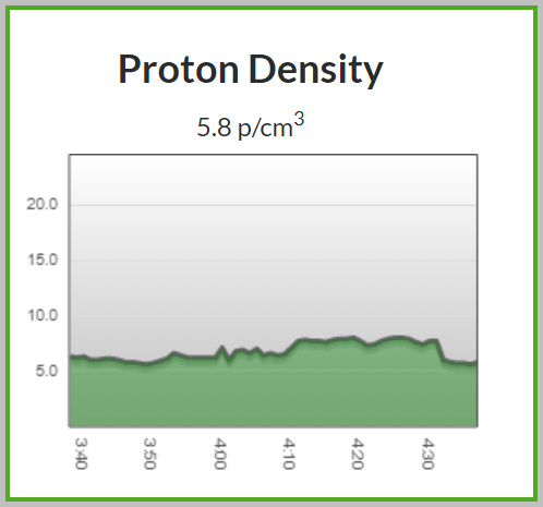 Proton density is still at nearly background levels.