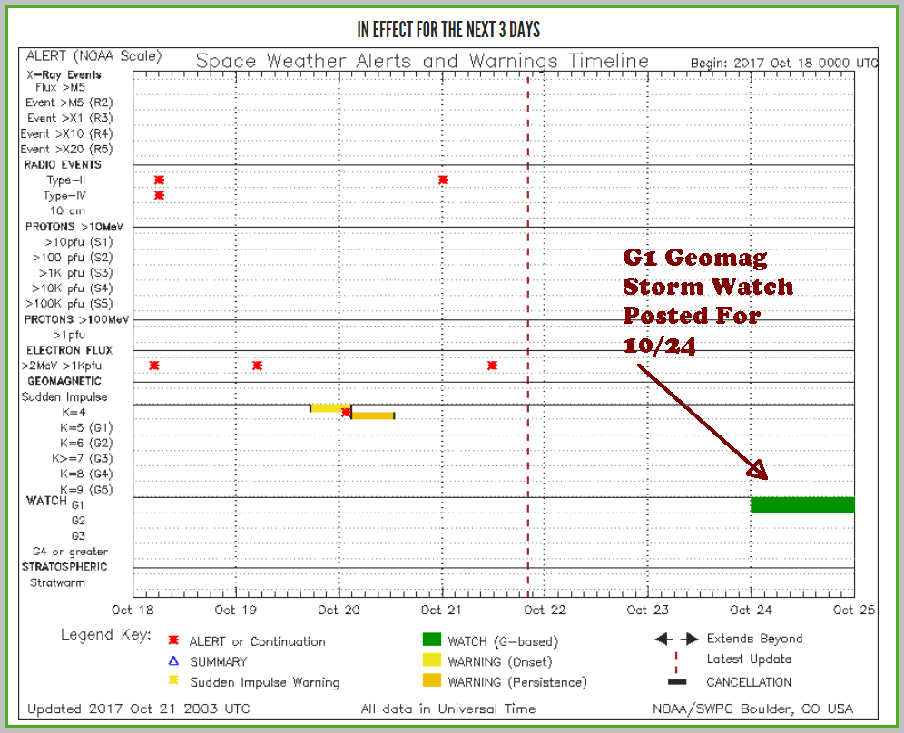 SWPC notifications timeline shows G1 storming expected Oct. 24