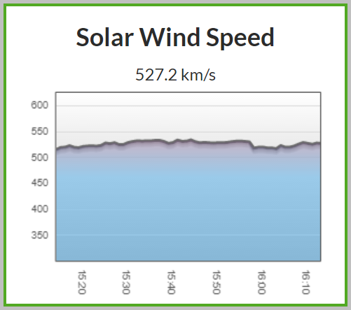 Solar wind speeds have increased from around 350 km/s to over 525 km/s