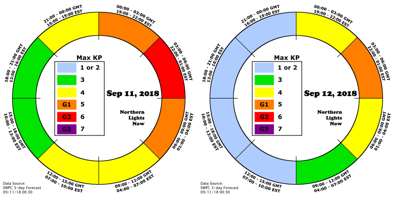 NLN AuroraCast shows 4 periods over the next two days of G1 or higher activity