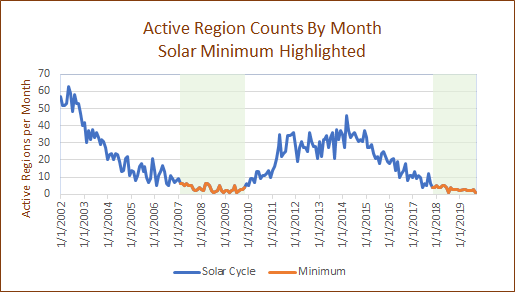 Chart Shows Active regions by month with solar minimum highlighted