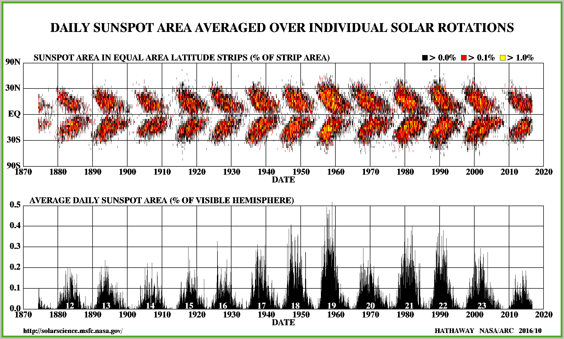 Butterfly diagram shows latitude of sunspots over the last 10 solar cycles